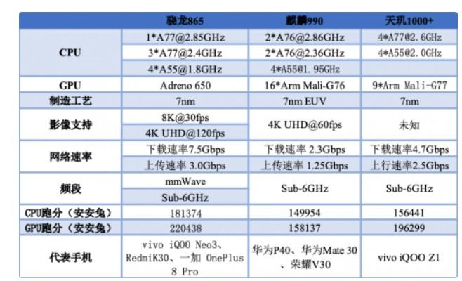 5nm 工藝技術,將讓 5G 手機芯片和終端邁入...