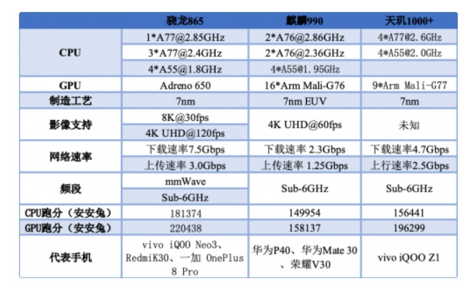 5nm 工藝技術,將讓 5G 手機芯片和終端邁入另一階段