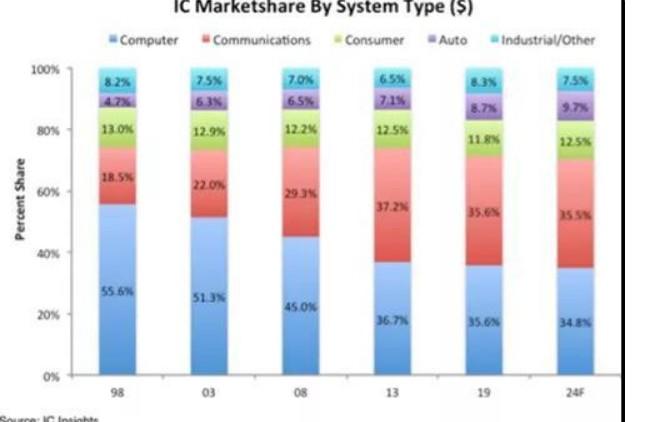 汽車IC市場在未來的發展趨勢如何?