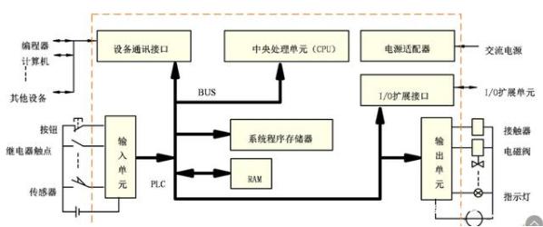 一文了解PLC的結構