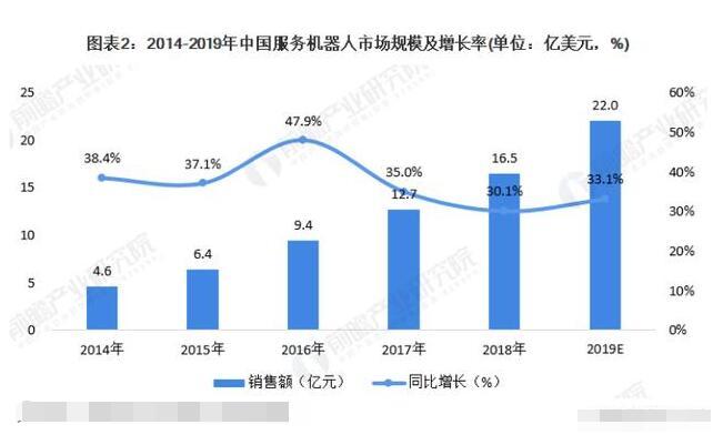 中國服務機器人的現狀及發展前景