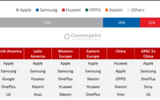 Q1季度高端智能手機出貨量同比下降13%,蘋果以...