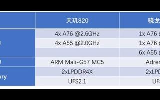 Redmi 10X系列首发天玑820处理器,联发...