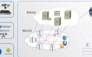 """信而泰推出IP网络主动测评系统,为中国5G网络建设""""添砖加瓦"""""""