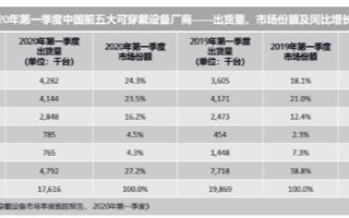 華為躍居中國可穿戴市場第一位,Q1季度出貨量同比增長18.8%