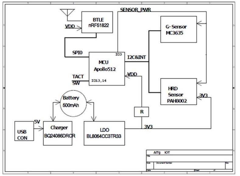 基于PPG光容积心率传感器运动手表设计方案