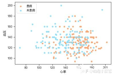 数据分析实战:利用python对心脏病数据集进行分析