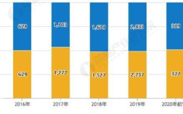 国内燃料电池汽车销量逐年增加,2020年保有量将达到1万辆