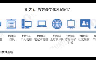2015-2019年投影儀及交互電子白板的年復合增長率達6%