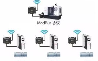 淺談Modbus協議PLC無線通信監控風力發電