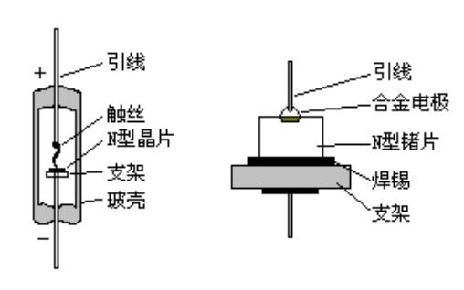 晶体二极管的类型有哪些应该如何选择使用