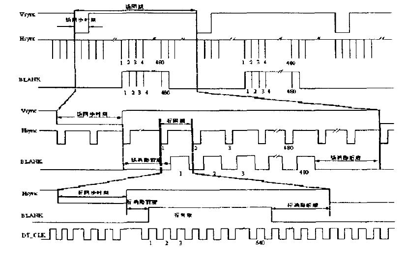 使用FPGA实现VGA显示的资料详细说明