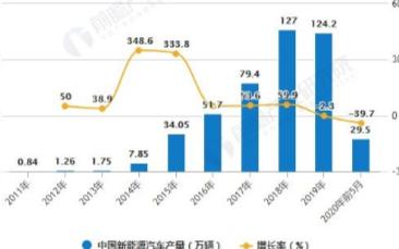 """""""雙積分""""新政出臺激發新能源汽車生產,下半年市場有望恢復高增長"""