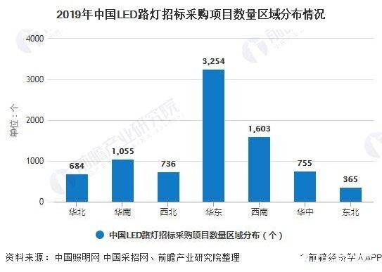 2019年中国LED路灯招标采购项目数量区域分布情况