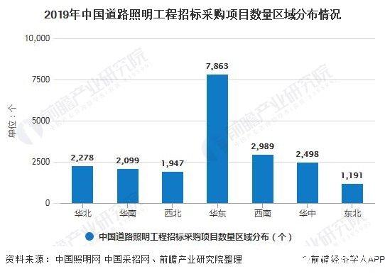 2019年中国道路照明工程招标采购项目数量区域分布情况