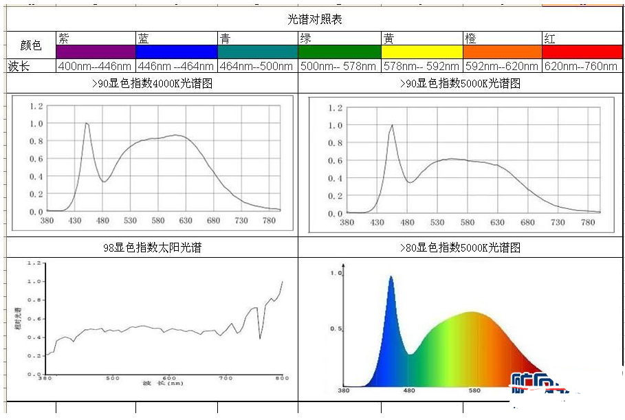 浅谈色温和显色指数 如何区分不同的颜色的显色性