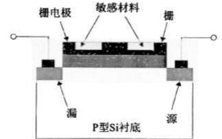 土壤温度传感器是用于实验和科研的土壤温度传感器
