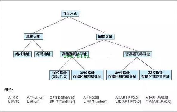 PLC間接尋址與直接尋址