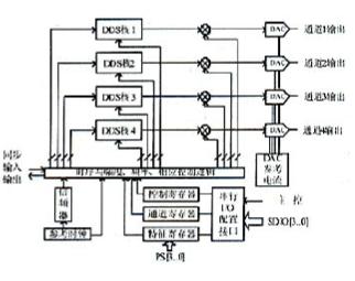 基于AD9959多通道DDS器件實現測控通信電路的設計及應用研究