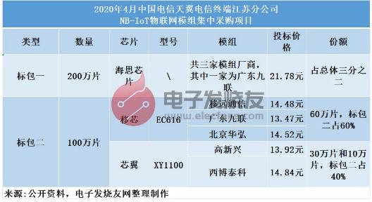 社区公告-移动,电信,联通运营商禁令来袭,2G退网!全力NB-IoT和CAT.1risc-v单片机中文社区(2)