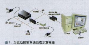 基於直流無刷伺服電機的的運動反饋控制系統的設計方案