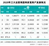 中國移動寬帶用戶規模觸及2億用戶高點,寬帶質量也早已今非昔比