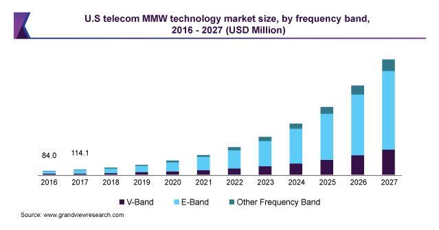 毫米波通信技术市场的发展趋势解析