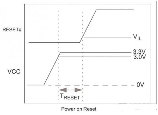 单片机的上电复位故障用示波器检测案例