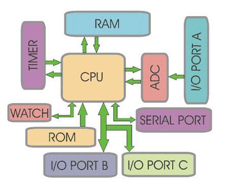 8051单片机的历史_8051单片机的应用领域