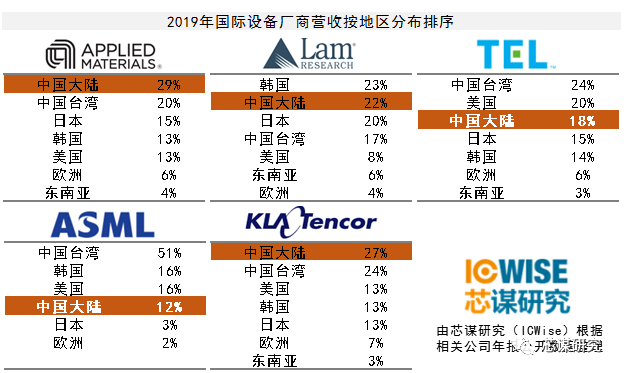 拒絕浮躁,務實前行 中國半導體制造業的投資存在什么問題