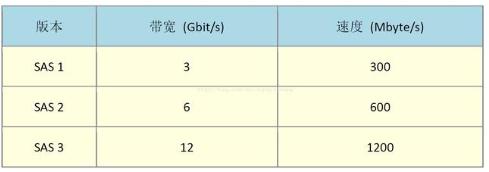 铠侠发布新款PM6系列固态硬盘,目前容量最大的2.5寸固态硬盘