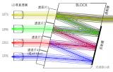 光模塊中的復用/解復用器——CWDM4 Z-BL...