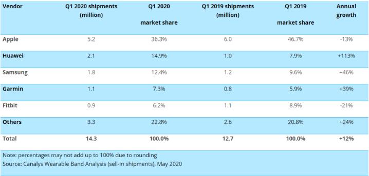 Q1季度全球智能手表出貨量同比增長12%,蘋果以36.3%的市場份額居首