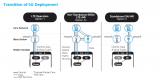加速5G部署的7個基本要素