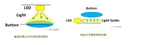 莫仕的电容式背光设计在汽车应用的五大设计挑战与方案