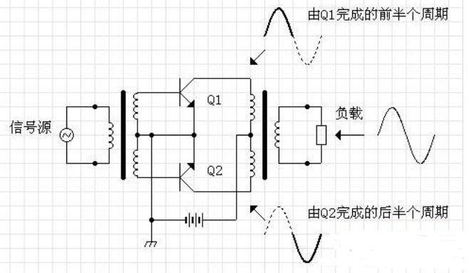淺談電子管推挽放大器交越失真的成因及消除方法