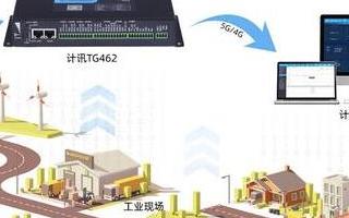 PLC控制網關的功能特點