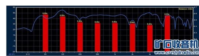 音箱擺位是否會影響頻響測試