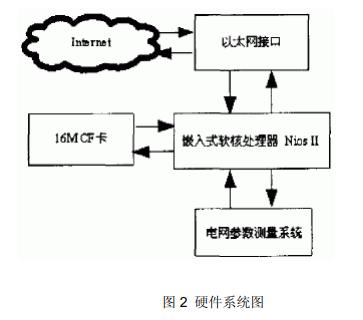 基于Nios II和uClinux实现远程测控服务器的设计