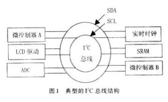 基于I2C总线协议和FPGA技术实现AT24系列存储器转换接口的设计