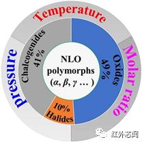 非線性光學晶體材料是滿足激光器輸出的關鍵核心材料