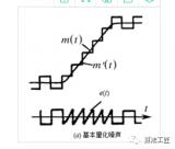 要完成滤波就必须要知道如何设计滤波器?