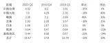 《全球半导体设备市场统计》报告