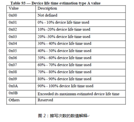 判断EMMC使用寿命是否到期的方法