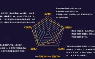 IDCC2020:云帆超級CDN產品為企業提供邊緣計算CDN服務