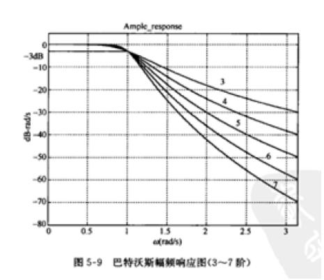 以巴特沃斯型低通为例的滤波电路设计