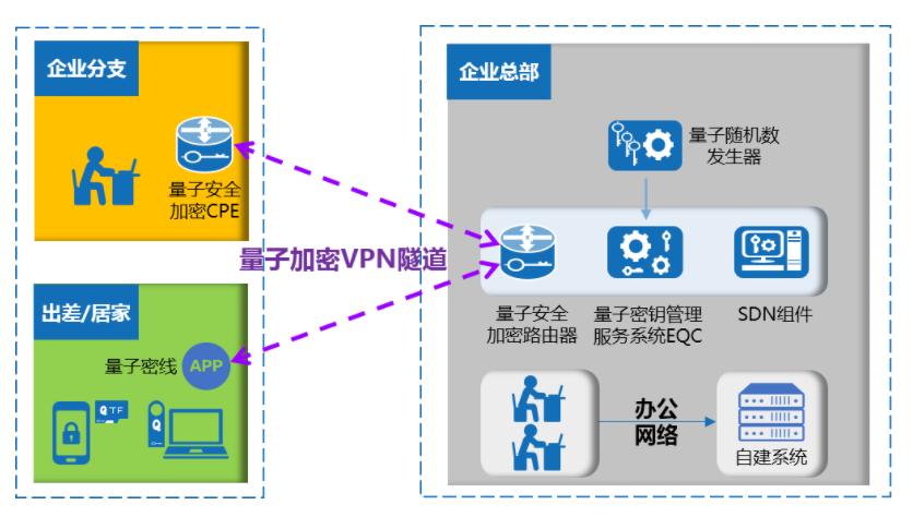 易科腾安全加密路由器:传统VPN和量子密钥的结晶