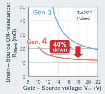 ROHM研制1200V 第4代SiC MOSFET,单位面积的导通电阻降低了约40%