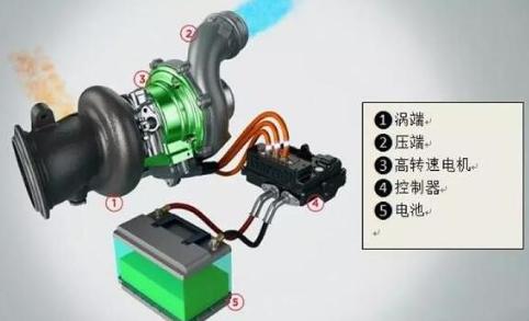 奔驰AMG下一代高性能车型引入eTurbo技术,提升静止状态加速能力