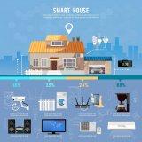 房地产行业如何使用物联网?